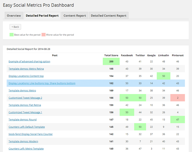 Easy Social Metrics Pro for WordPress