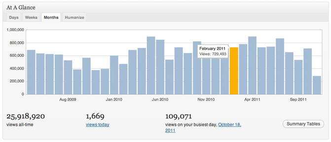 WordPress.com Stats Module