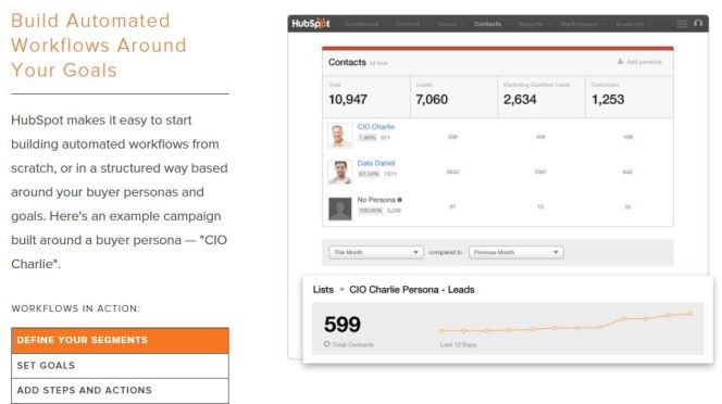HubSpot Workflows