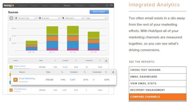 Hubspot compare channels