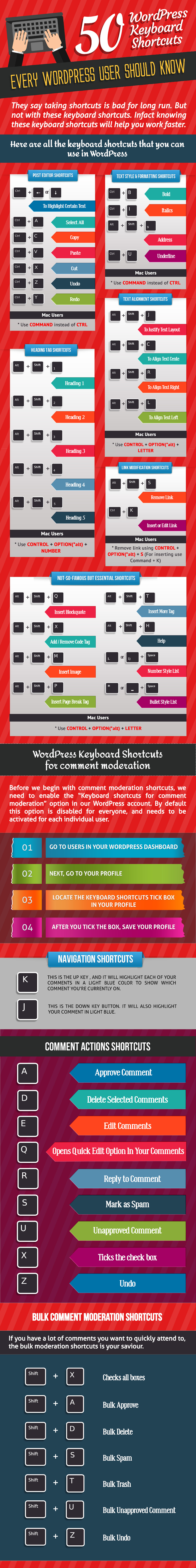 WordPress Keyboard Shortcuts Infographic