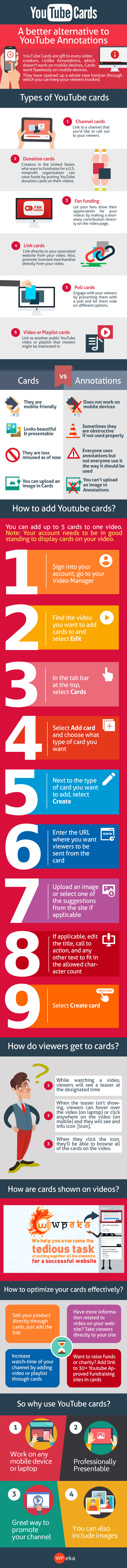 YouTube Cards Infographic
