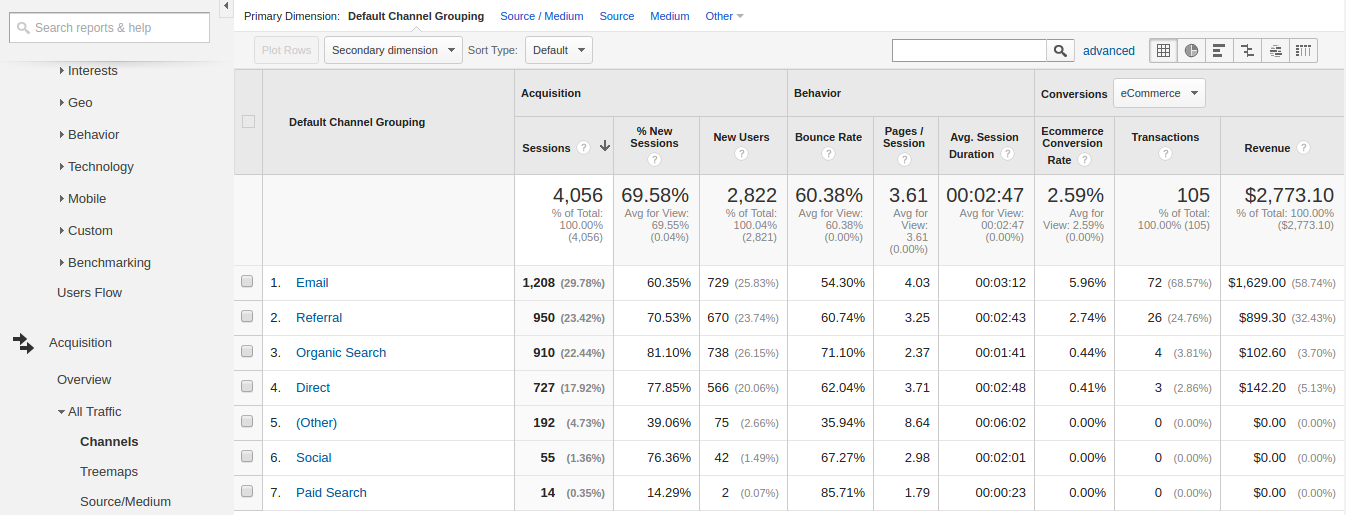Google Analytics to Improve your Website - Acquisition