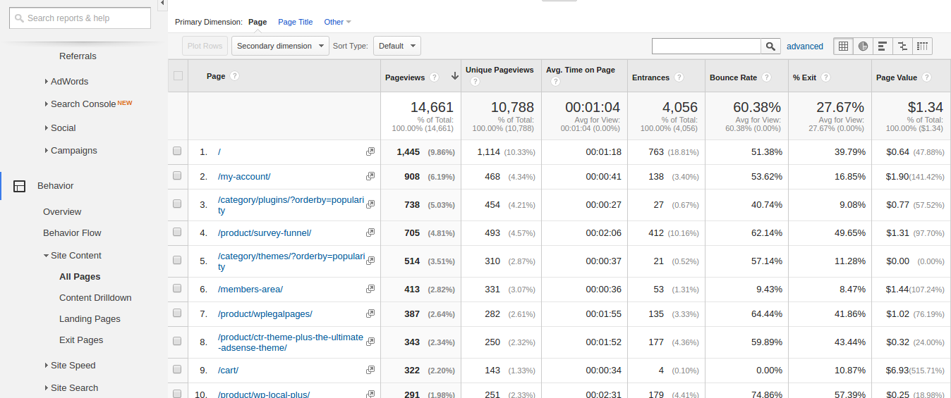 Google Analytics to Improve your Website - All Pages