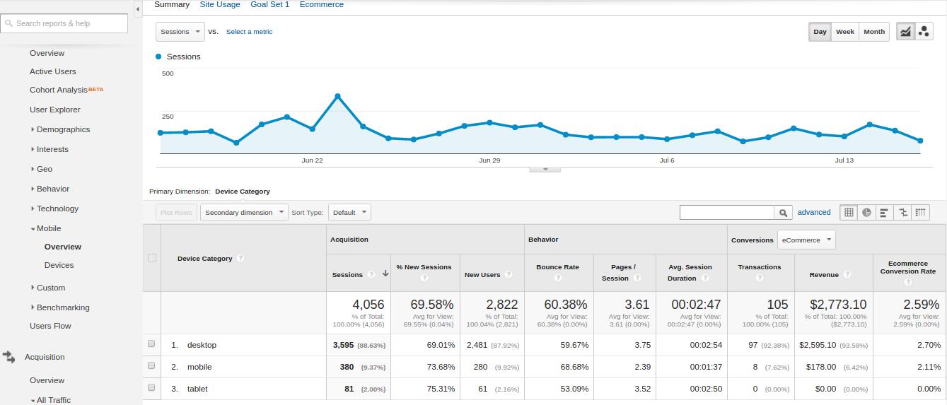 Google Analytics to Improve your Website - Device