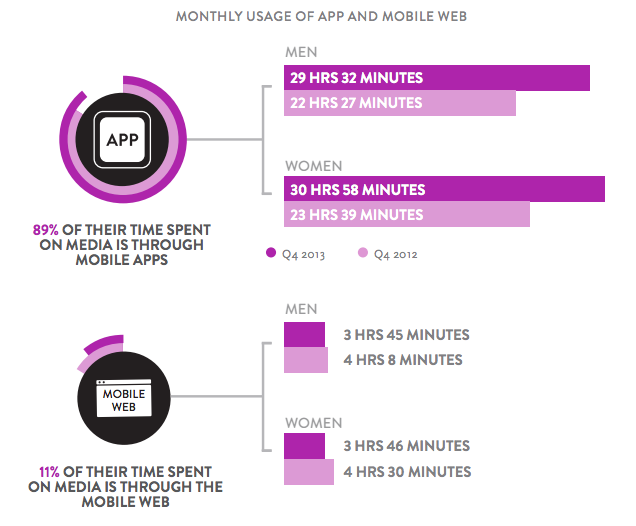 Nielsen monthly usage mobile app devices