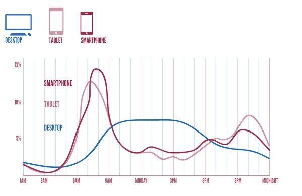 mobile user activity pattern