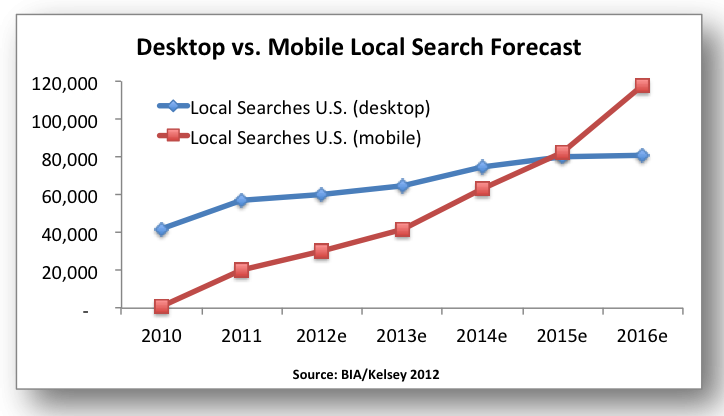 mobile vs desktop searches