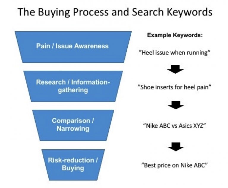 buying-cycle-funnel-keywords