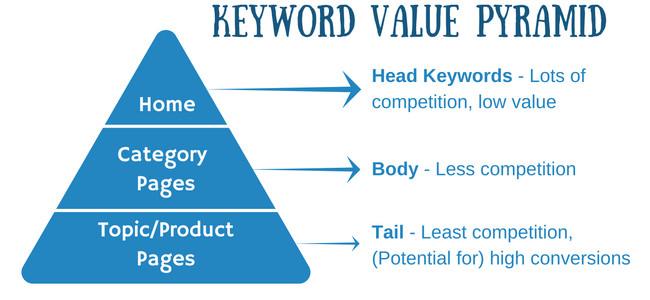 keyword-value-pyramid-conversions