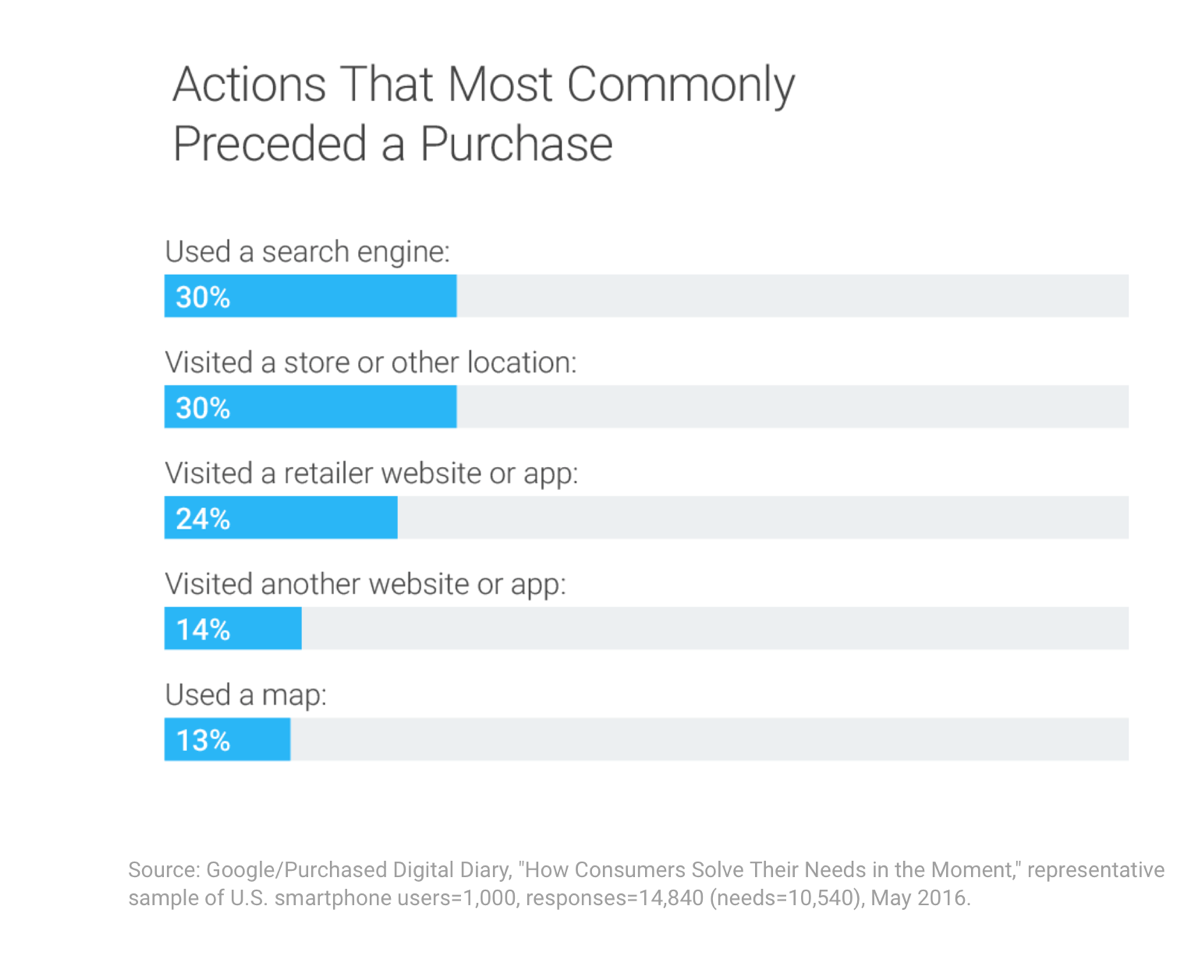 digital marketing trends - actions that precede a purchase