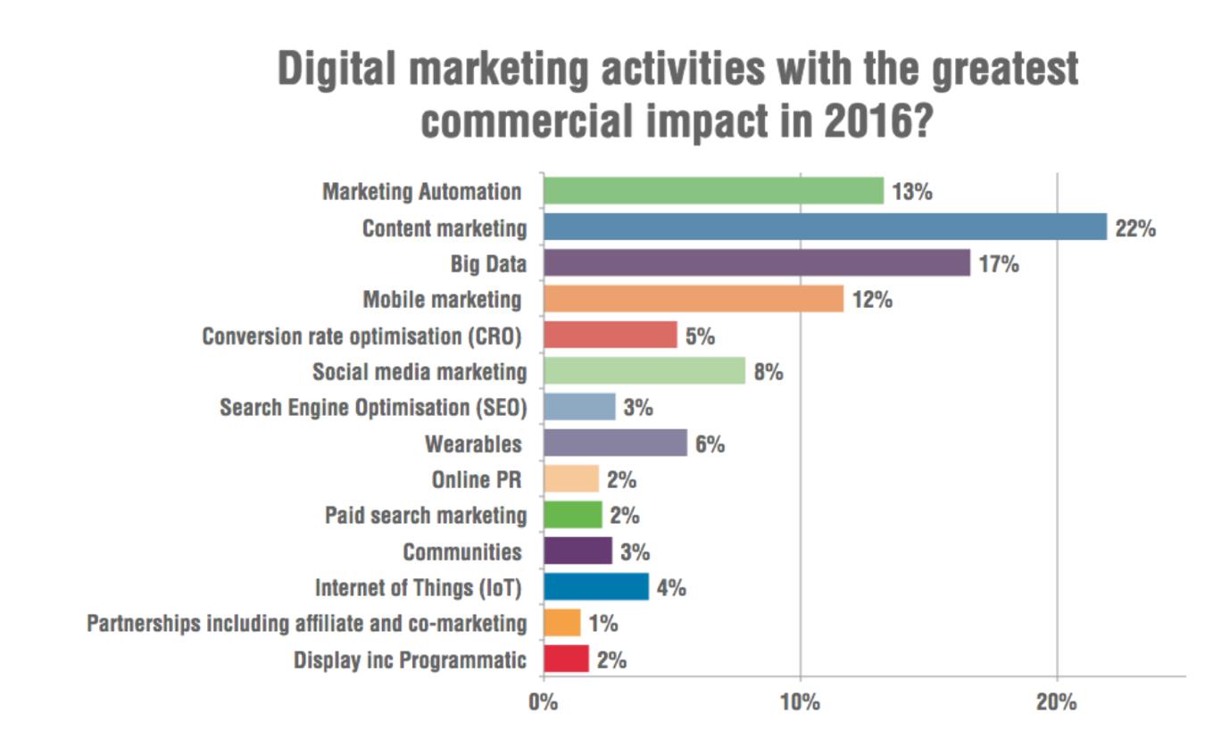 digital marketing activities in 2016
