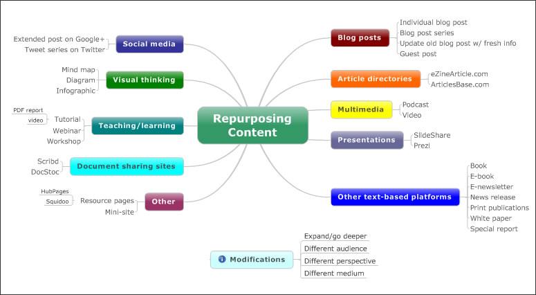ways-to-repurpose-content
