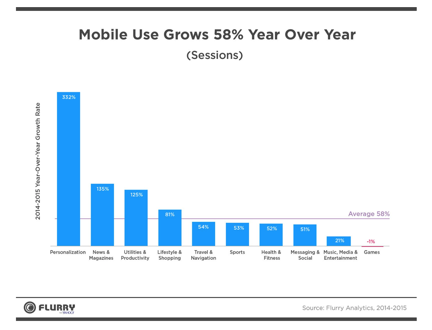 growing mobile users - digital marketing trends
