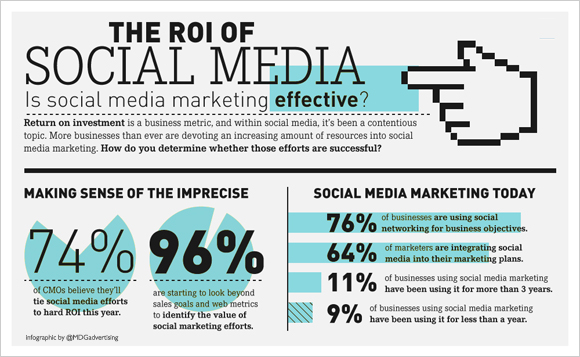roi-social-media-marketing-investment-infographic