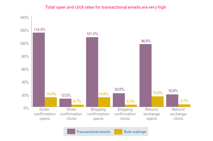 experian report of transactional mails open rates