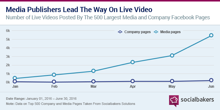 media-publishers-lead-the-way-on-live-video