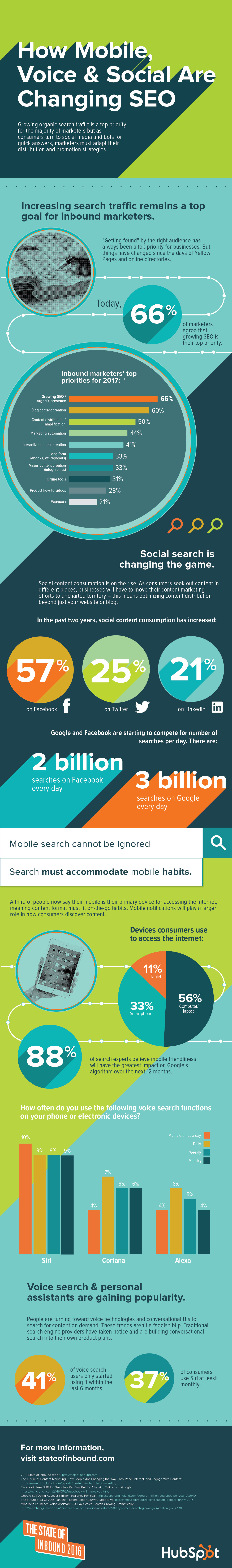 infographic on mobile, voice and social seo
