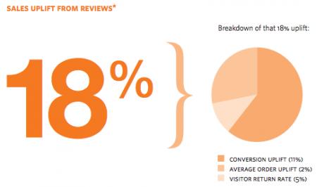 Sales uplift stat | WordPress Testimonial Plugin