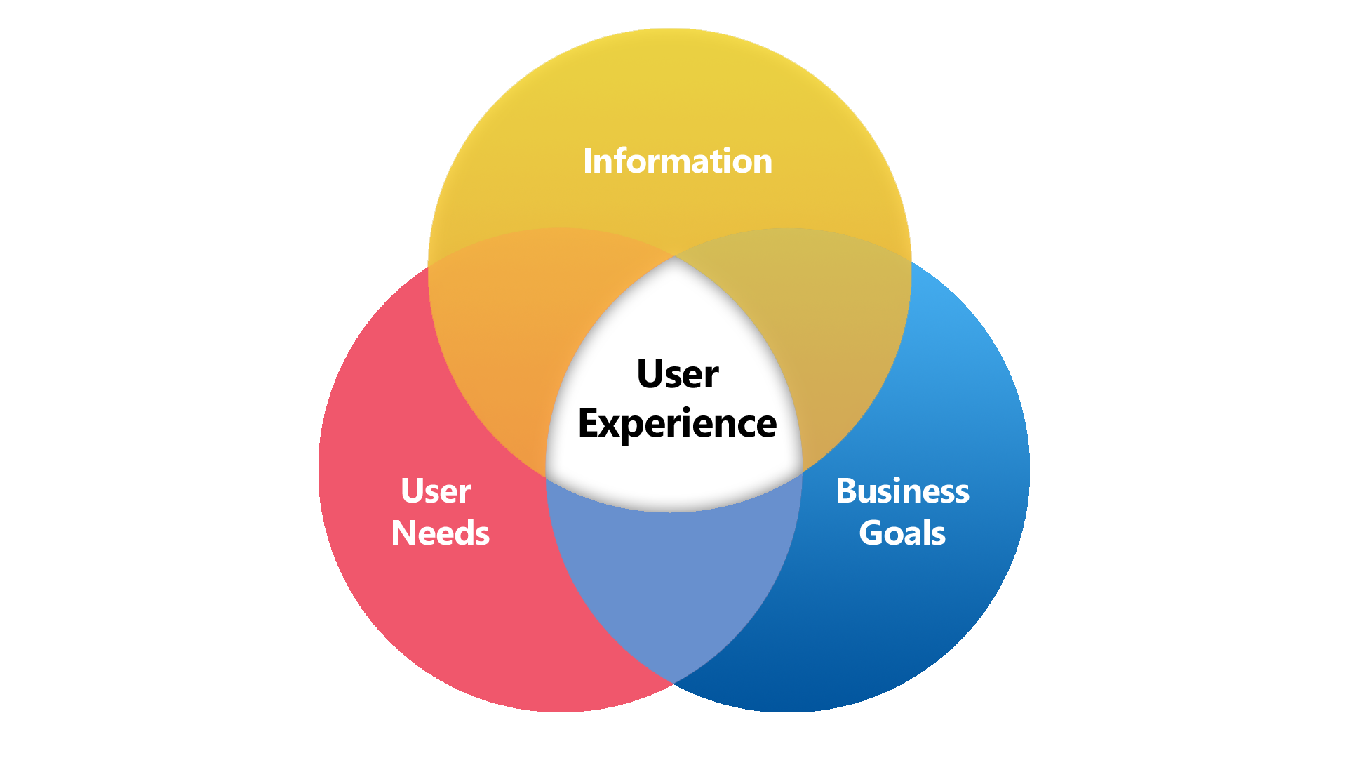 user experience | SEO in 2107