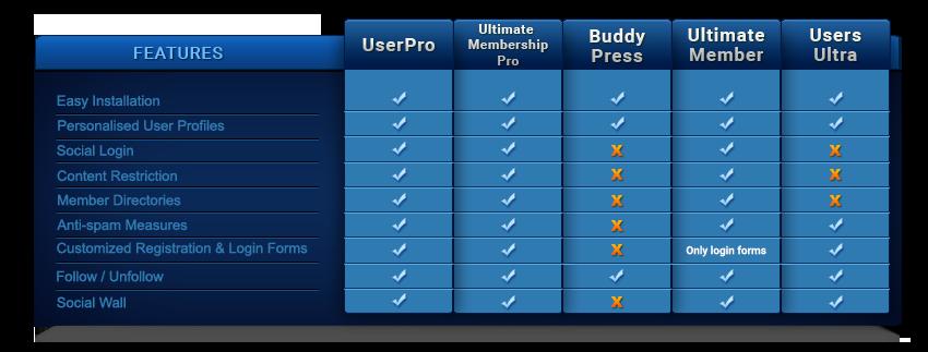 Community plugins comparison table